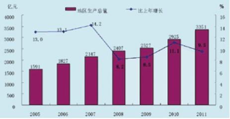 人口年平均增长率公式_年平均增长率计算公式