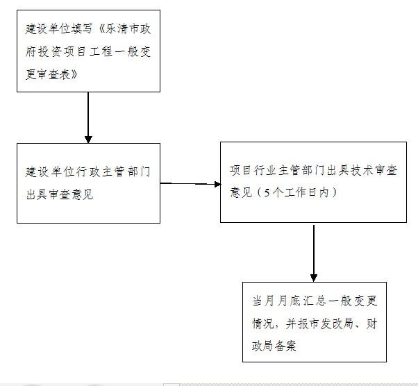 乐清市政府投资项目工程一般变更流程图图片