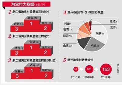 温州国际淘宝�_温州淘宝村淘宝镇数量全国第三