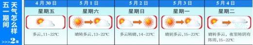 """""""五一""""小长假岛城天气好足嘞"""