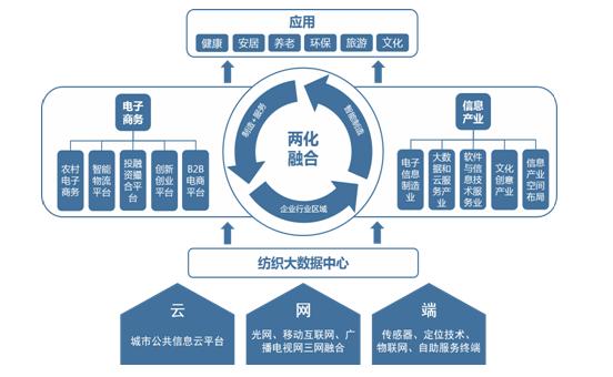 制造企业框架结构图