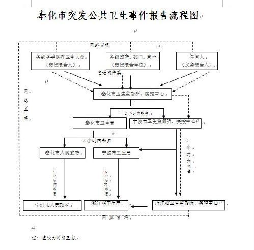 奉化市突发公共事件应急预案操作手册
