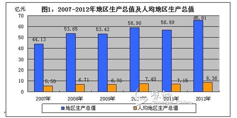 财政收入_人均公共财政预算收入