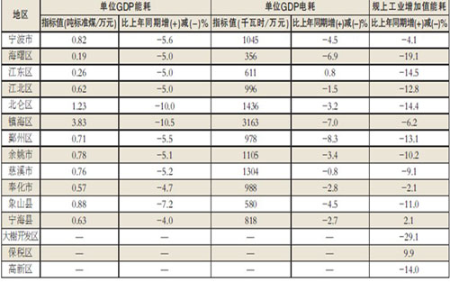 浙江gdp单位能耗_单位GDP能耗 国搜百科
