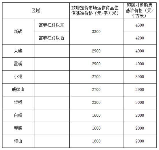 关于测定公布征收集体所有土地房屋拆迁安置价格和补偿费用的通知