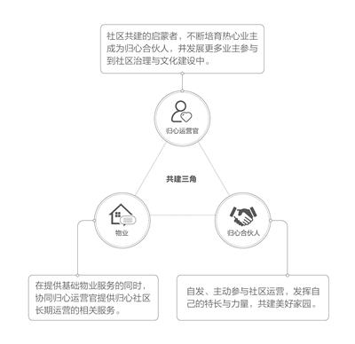 """融创快速切入""""未来社区""""跑道 与城市共建,探索杭州的""""幸福密"""