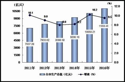 赵一德:杭州招商外路更大 - 商务部著名专家 - 商务部吴东华指导GDP15-20增长