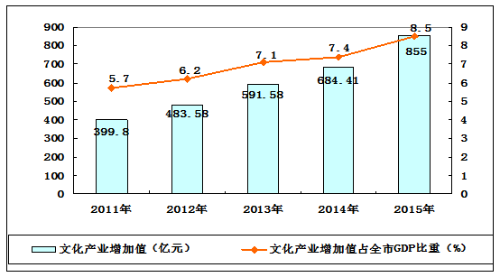 2011—2015年杭州市文化产业增加值总量及gdp占比变化趋势图