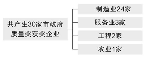 《杭州市人民政府质量奖评审管理办法》解读