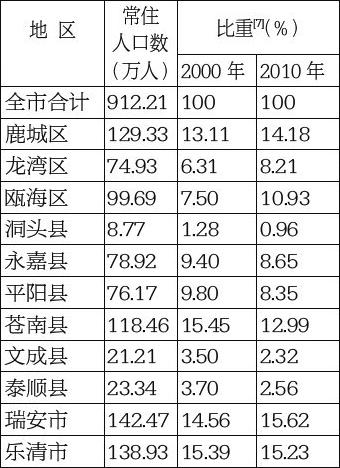 中国人口信息查询_...南省第六次全国人口普查 公报 问答 组图