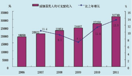 营业收入环比增长率_居民人均收入增长率