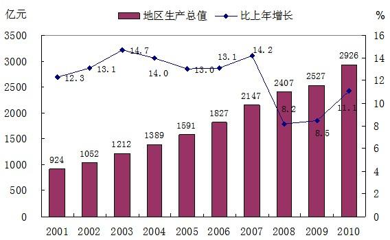 2019年温州国民经济_2015年温州市国民经济和社会发展统计公报