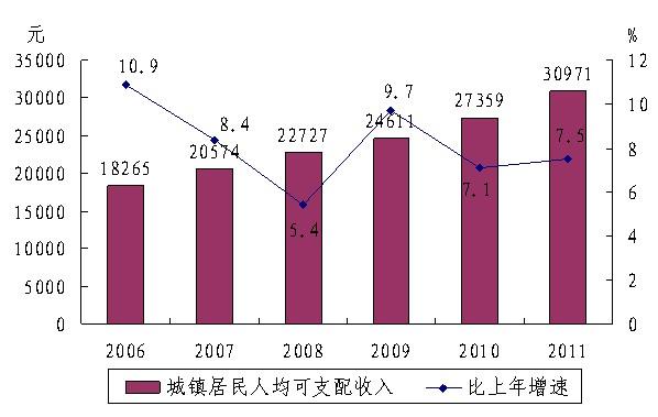 城镇居民人均消费支出20437