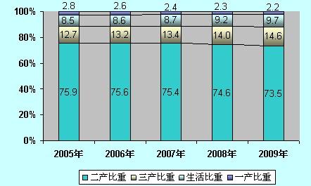 浙江省能源消费产业结构变动图