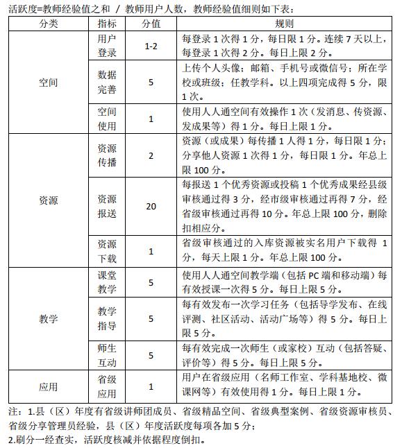 关于进一步做好之江汇教育广场活跃度提升工作的通知